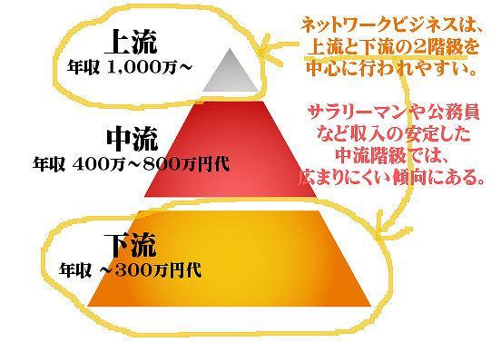 ネットワークビジネスの所得別の分布図